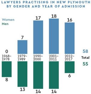 Statistics on Laywers practising in New Plymouth by gender and year of admission