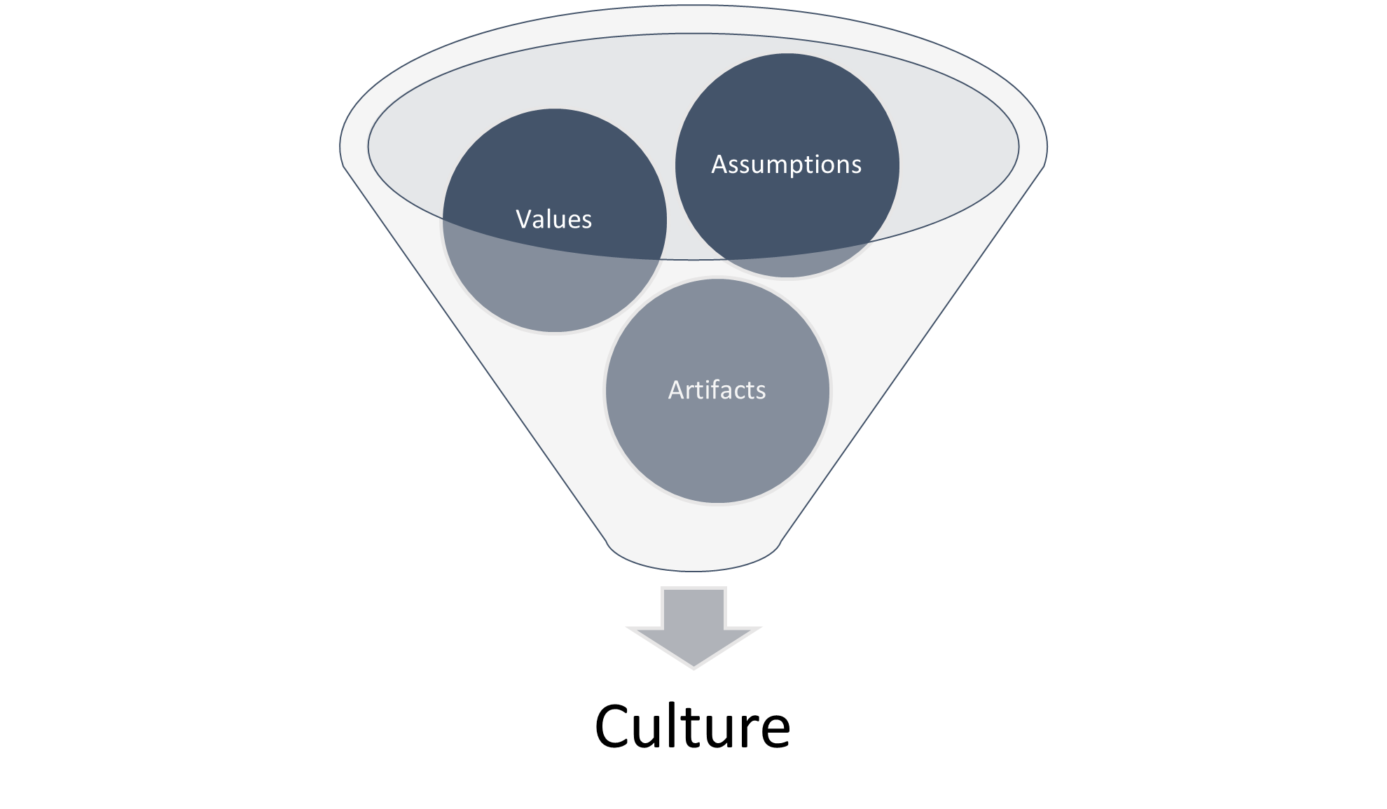 Diagram of Edgar Schein's cultural model showing three circles labelled assumptions, values and artifacts going through a funnel down to Culture
